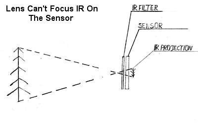 Calibrate infrared camera by sensor shifting
